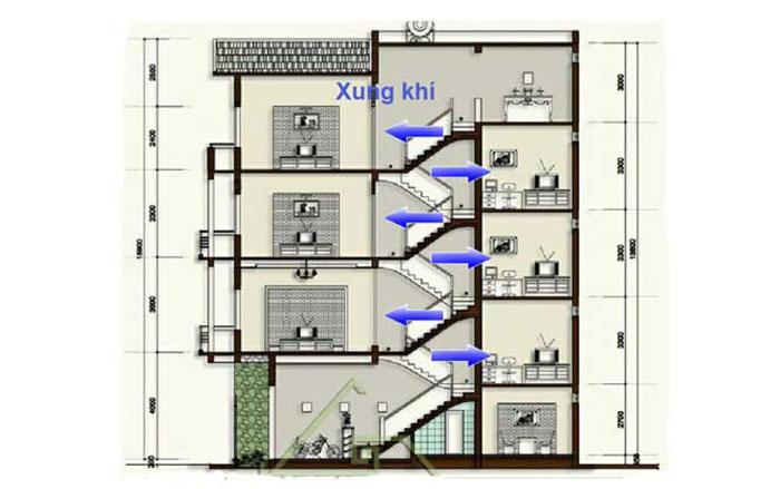 Kiến trúc nhà lệch tầng